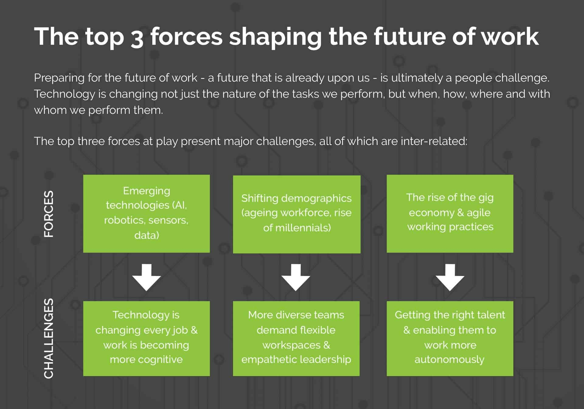 future of work 3 forces