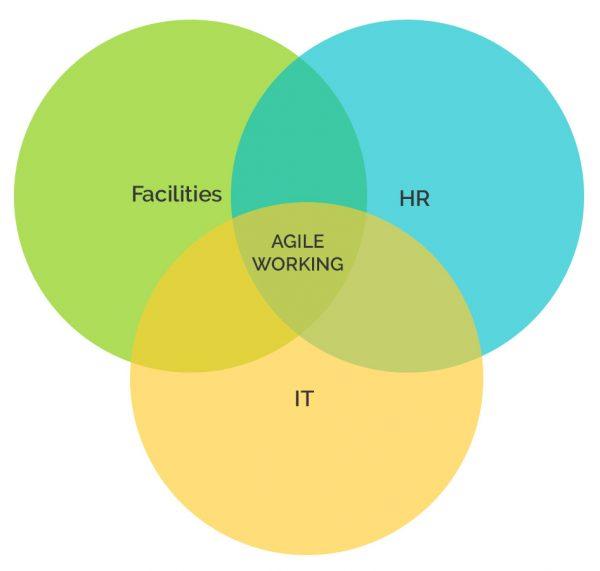 hr, facilities, it