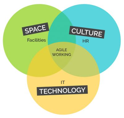 agile working strategy