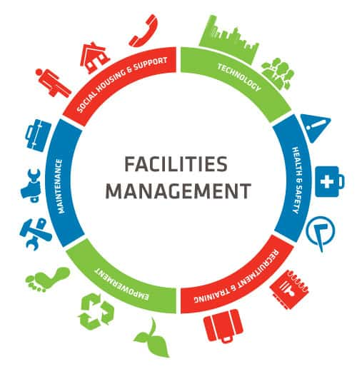diagram showing what facilities managers do