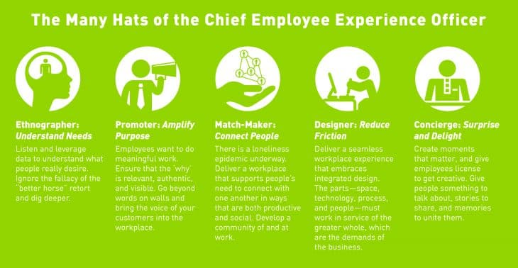 graphic showing many hats of a workplace experience manager