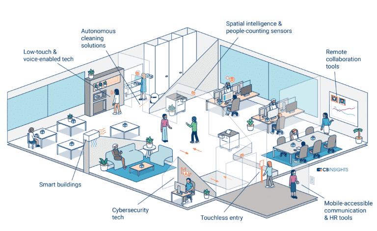 flexible agile and autonomous working